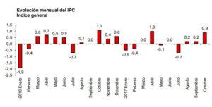 En Castilla-La Mancha la tasa anual de IPC disminuye en dos décimas, como la media nacional