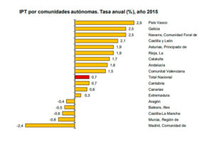Castilla-La Mancha sufrió en 2015 uno de los mayores descensos en la tasa de variación del IPT