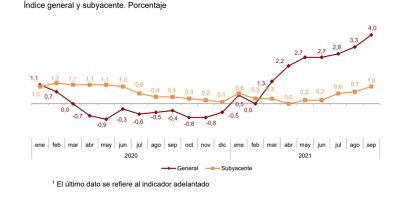 LA SUBIDA HISTÓRICA DEL IPC LASTRA LA RECUPERACIÓN ECONÓMICA ESPAÑOLA